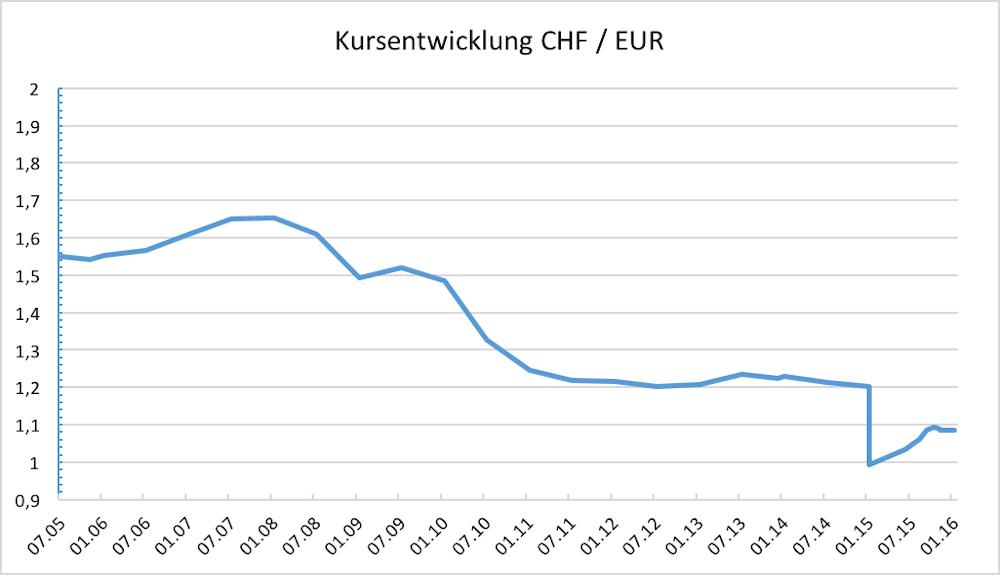 Kursentwicklung EUR/CHF