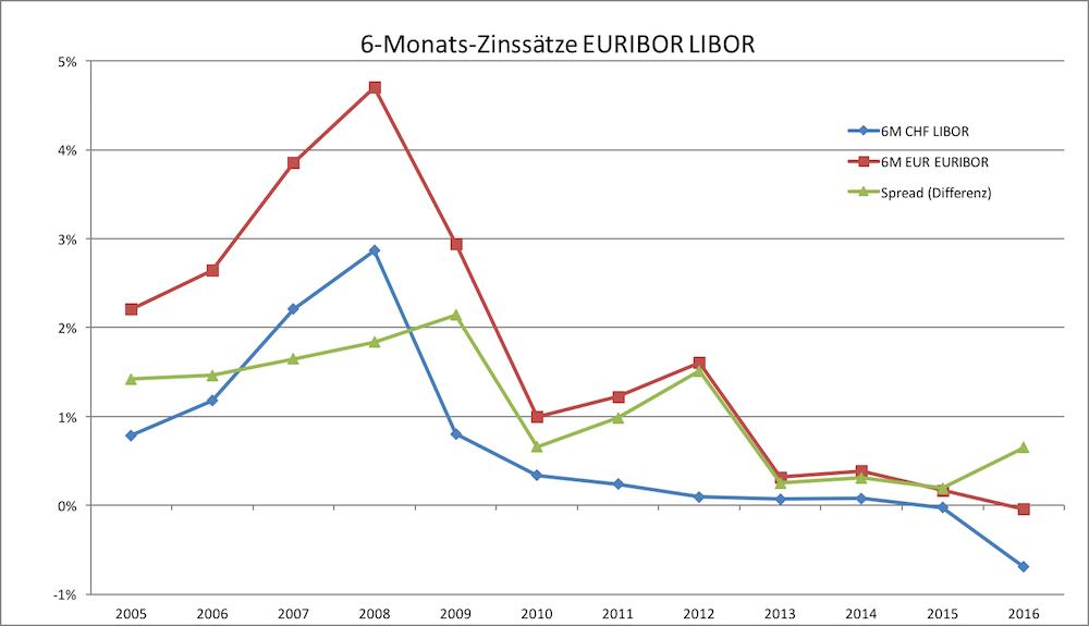 6-Monatszinssatz Euribor Libor