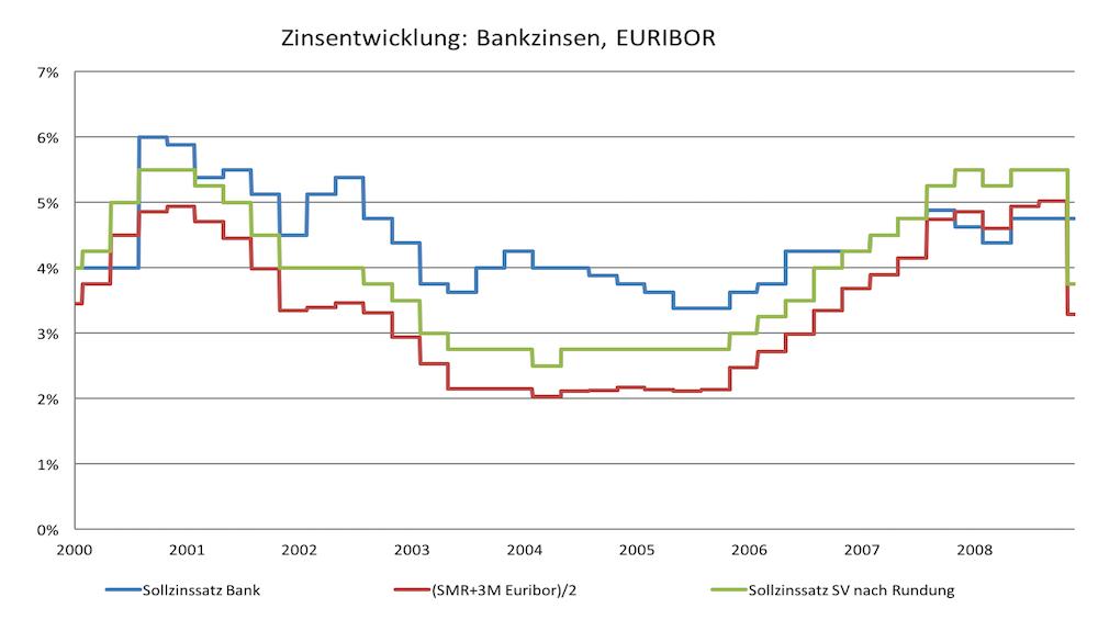 Zinsentwicklung Bankzinsen, Euribor